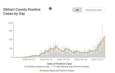 Elkhart County COVID-19 cases 10-28-2020