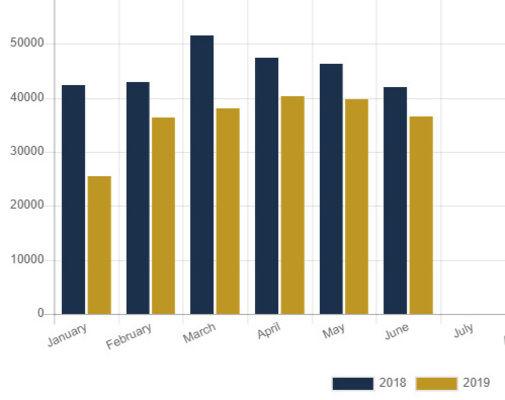 RV shipments off 20 percent so far this year