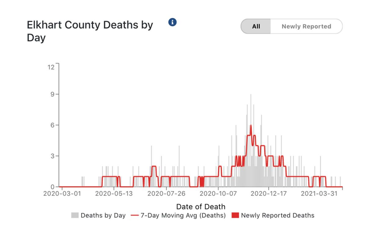Elkhart County COVID-19 deaths per day 04-01-2021