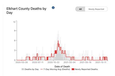 Elkhart County COVID-19 deaths by day 10-12-2021