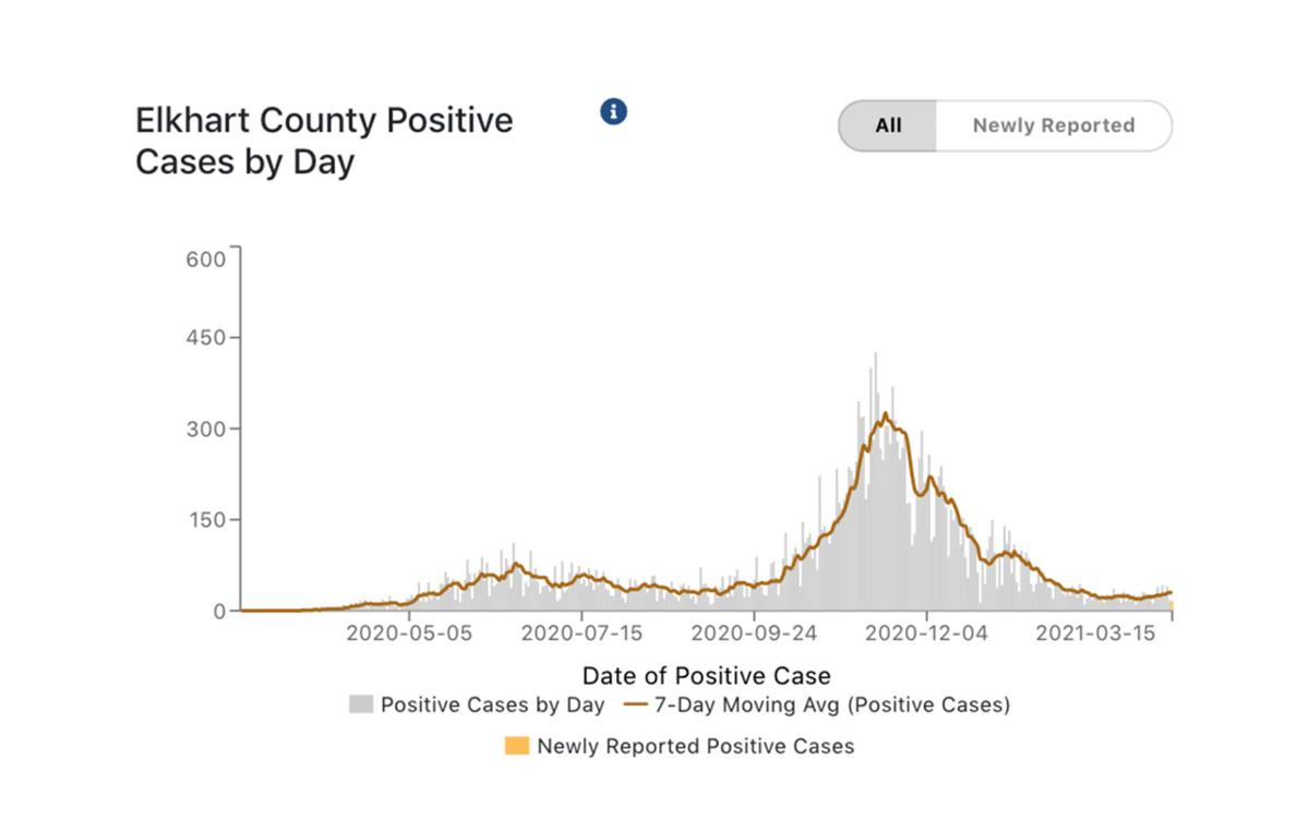Elkhart County COVID-19 cases 03-16-2021