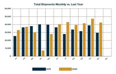 RV shipments in November 2020