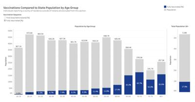 Indiana vaccine update by age group 03-23-2021