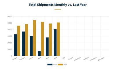 RV shipments June 2021