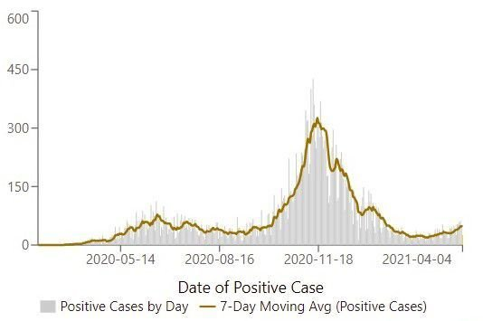 Elkhart County positive cases by day