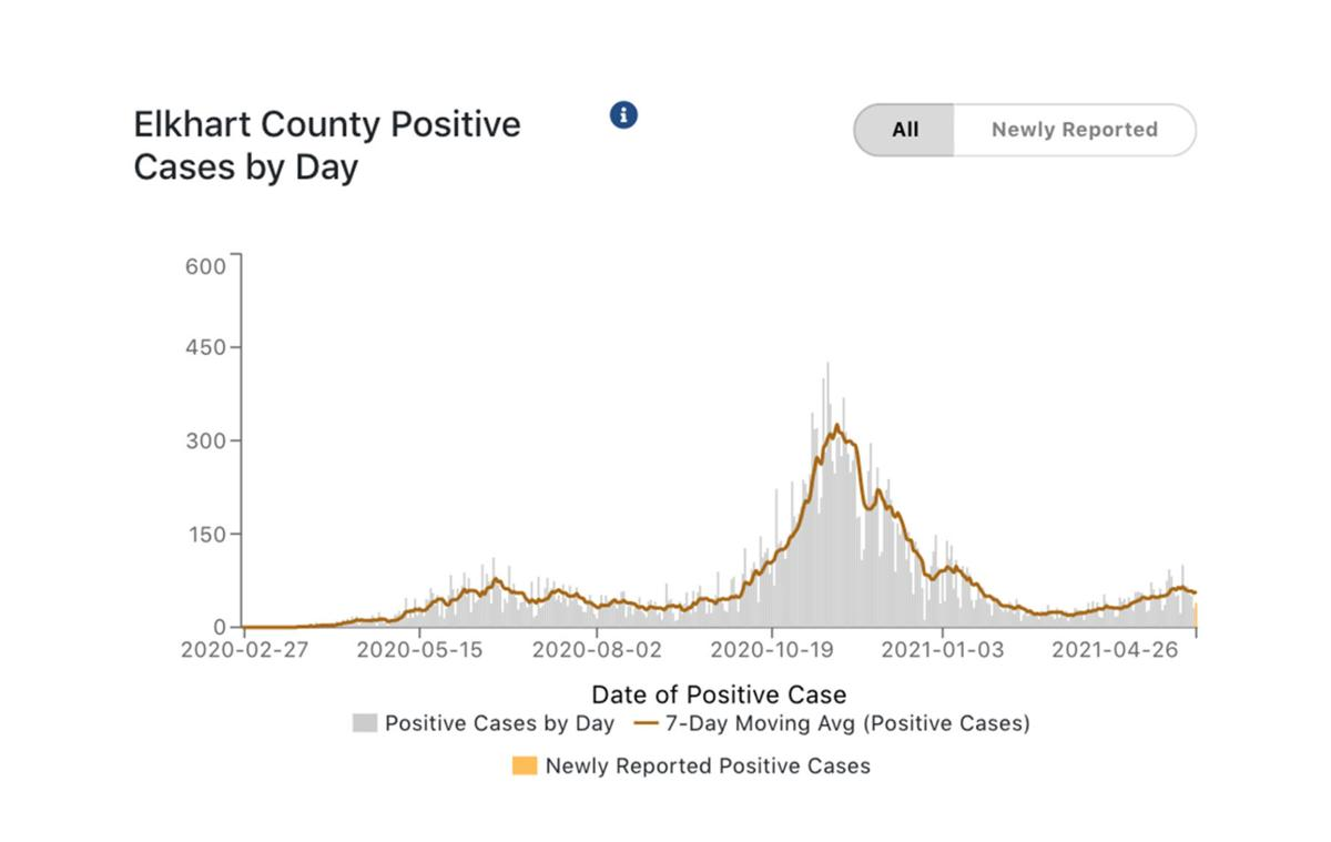 Elkhart County COVID-19 cases 04-27-2021