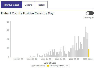 coronavirus update for tuesday
