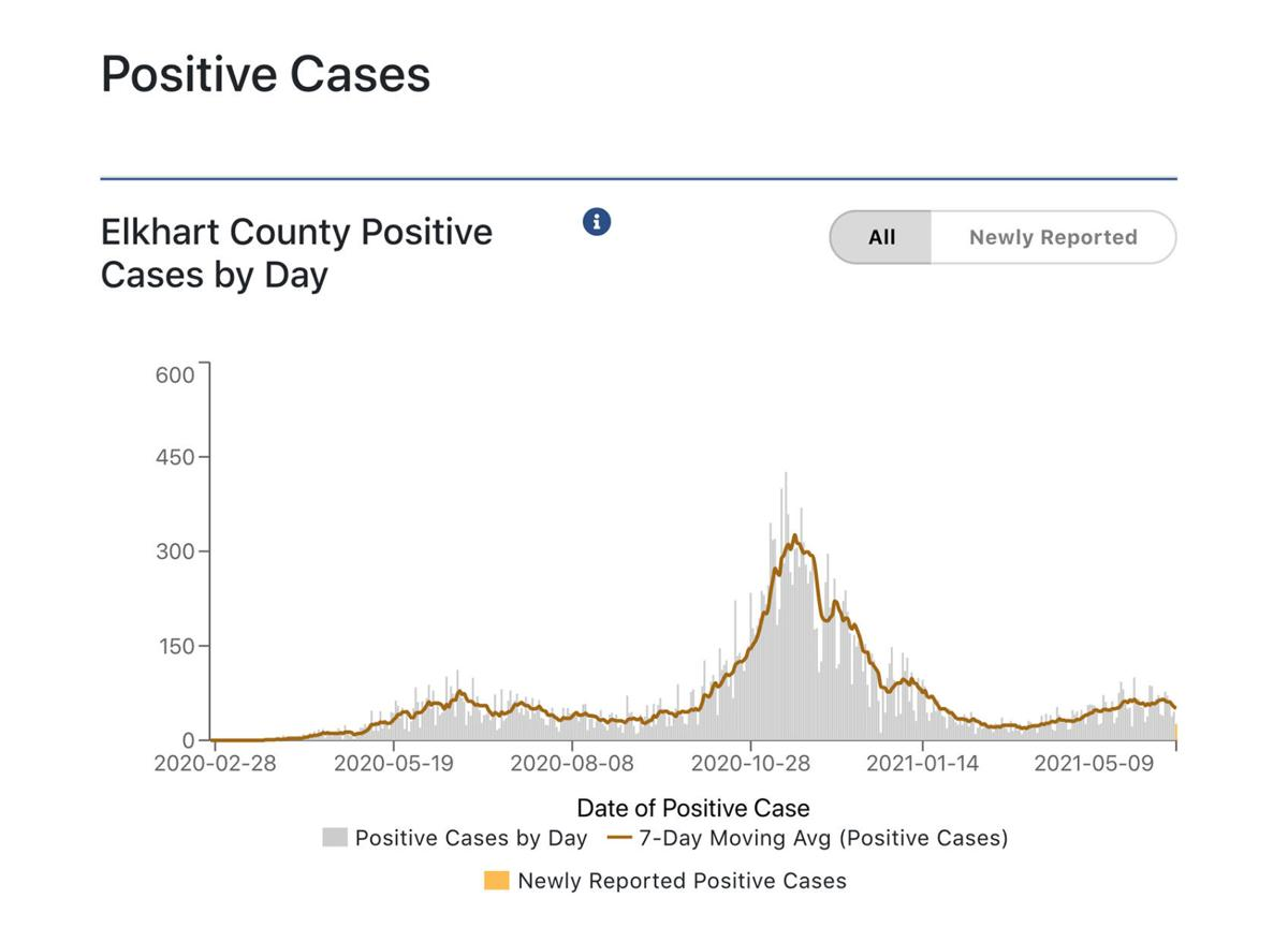 Elkhart County COVID-19 cases per day 05-10-2021