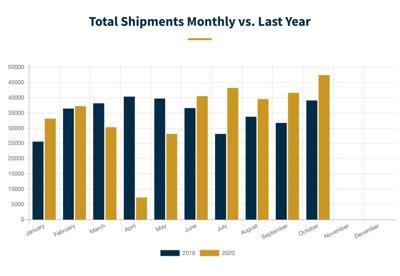 RV shipments October 2020