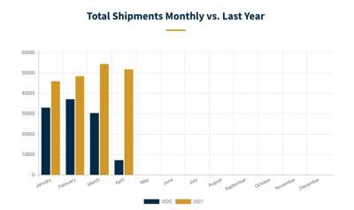 RV wholesale shipments April 2021