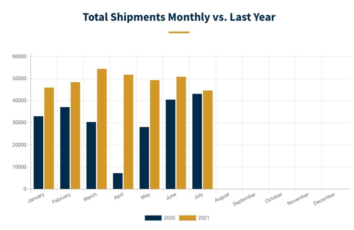 RV shipments July 2021