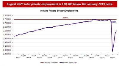 Private-sector employment in Indiana