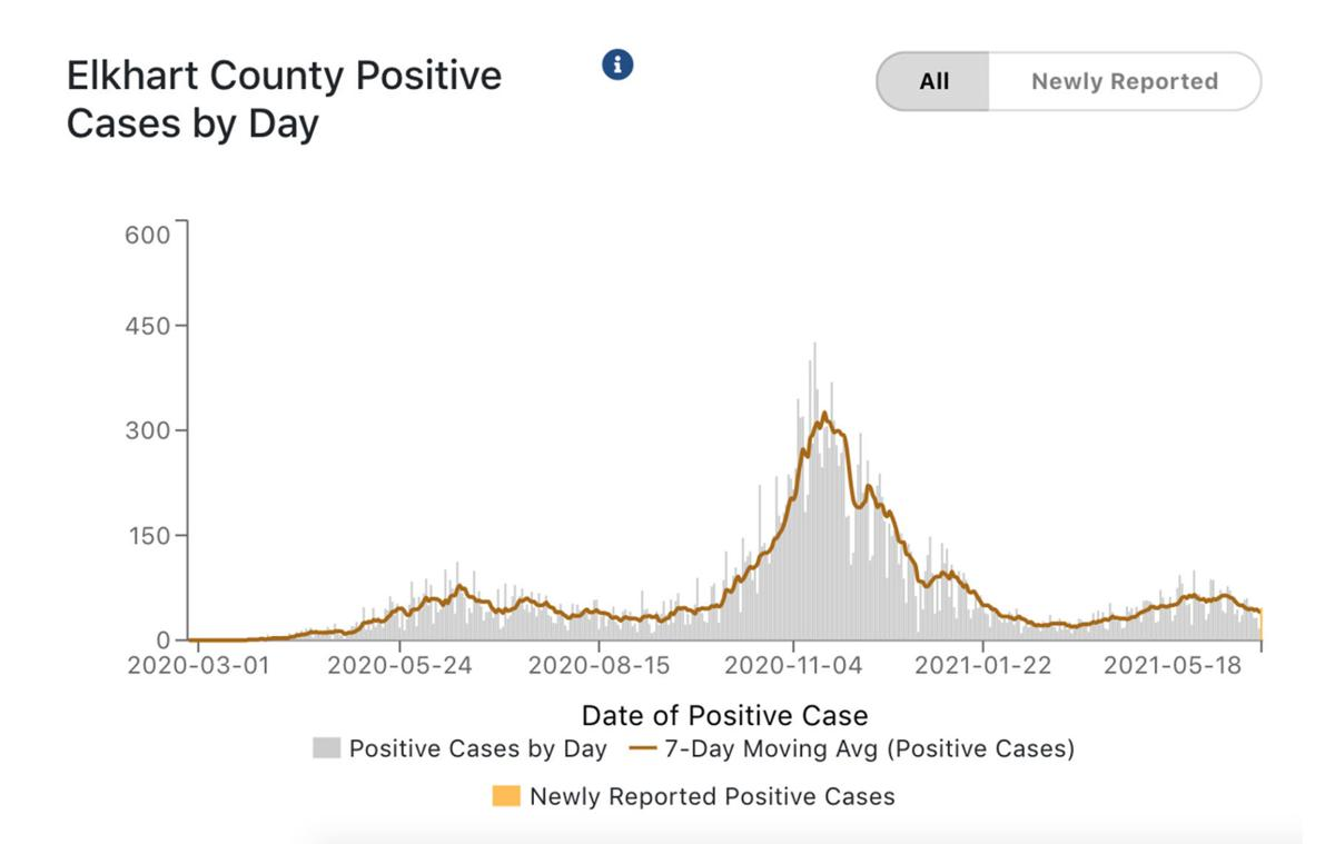 Elkhart County COVID-19 cases per day 05-19-2021