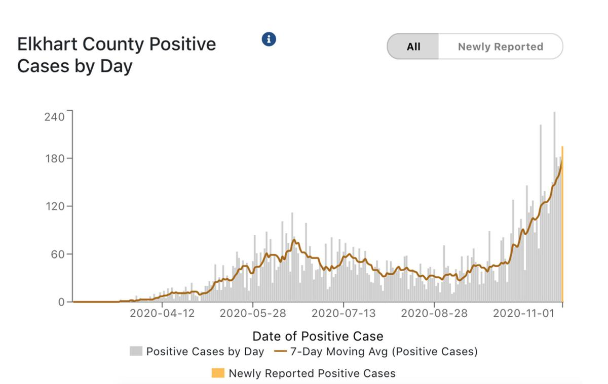 Elkhart County COVID-19 cases 11-02-2020