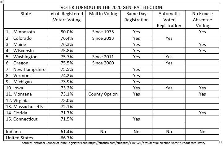 Voter turnout 2
