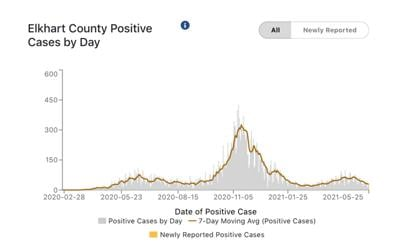 Elkhart County COVID-19 cases per day 05-26-2021