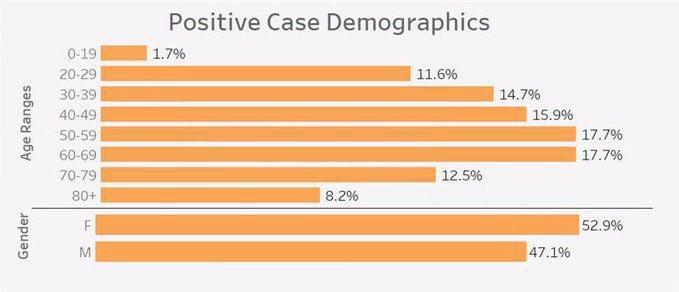 coronavirus demographics