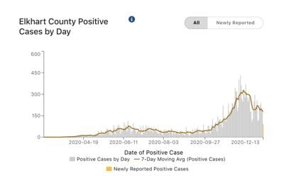 Elkhart County COVID-19 cases 12-14-2020