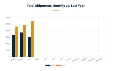 RV shipments through March 2021