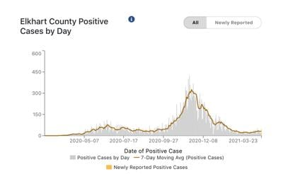 Elkhart County COVID-19 cases per day 03-24-2021