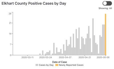 COVID-19 Elkhart County case graph 5-7-20