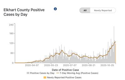 Elkhart County COVID-19 cases 10-26-2020