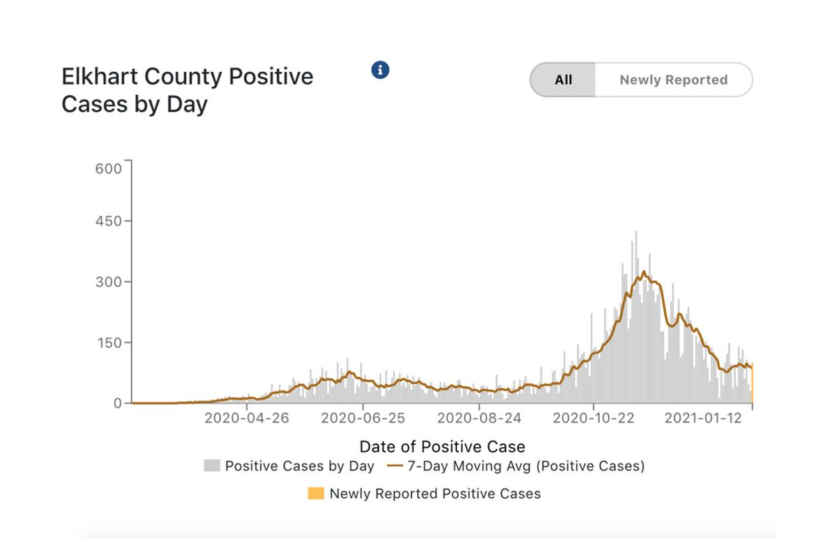 Elkhart County COVID-19 cases per day 01-13-2021