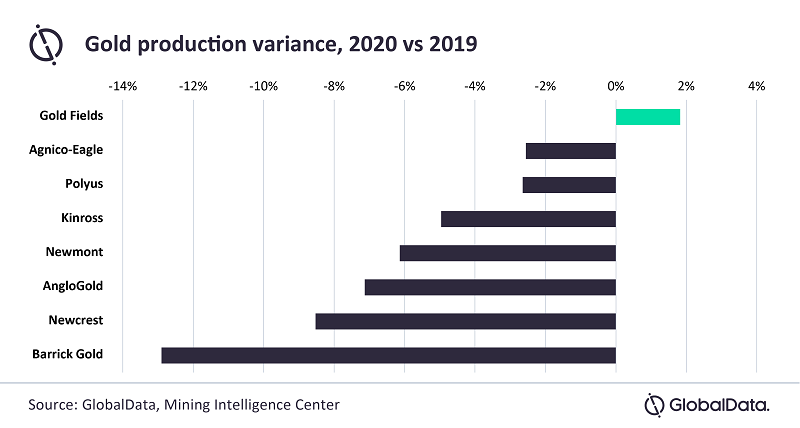Gold production variance 2020-2021