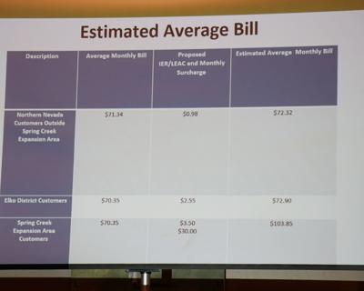 Estimated average Southwest Gas bill