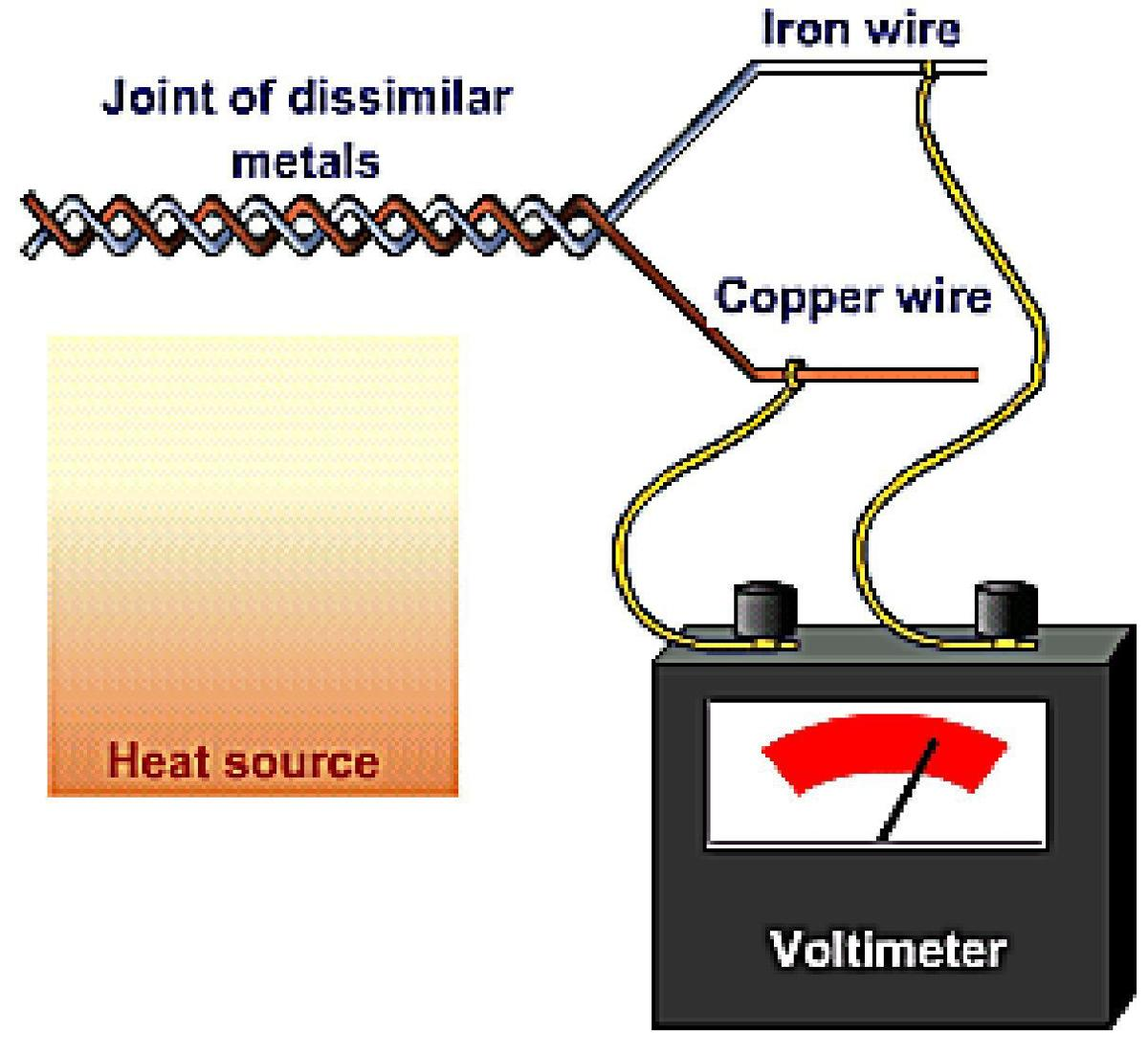 Professor Haningtons Speaking Of Science The Thermopile Gas Valve Wiring Diagram Thermocouple Generating Voltage