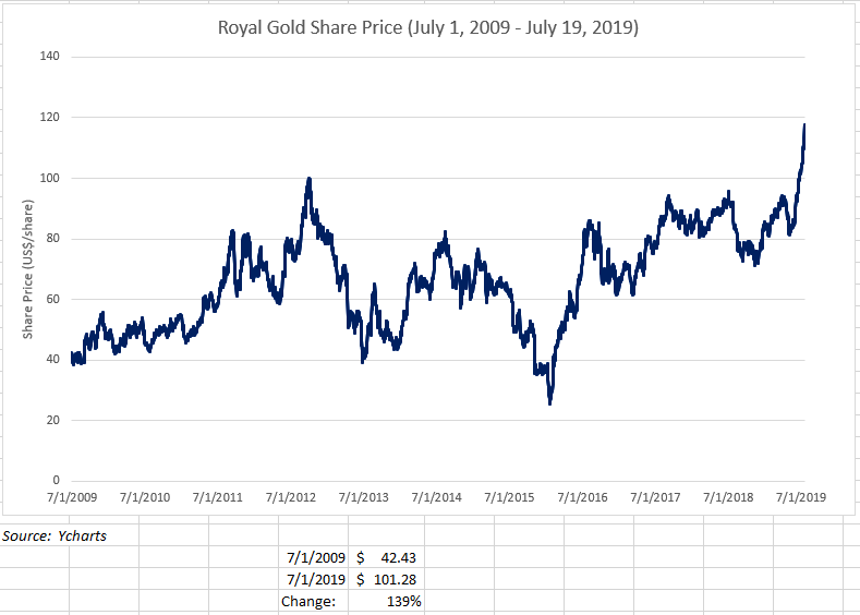 Royal Gold share prices