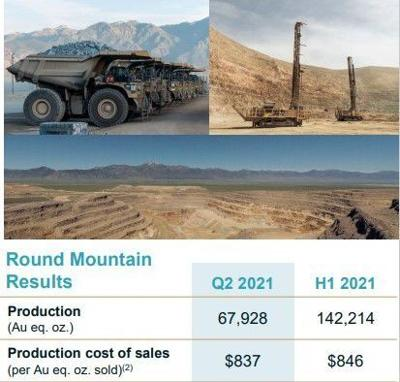 Kinross earnings down, Round Mountain wall stabilized