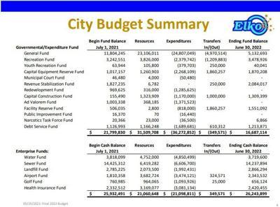 Elko city budget