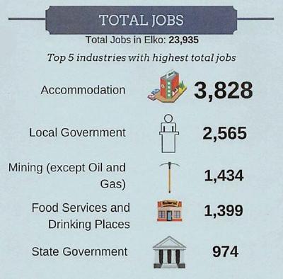 Elko County economic snapshots