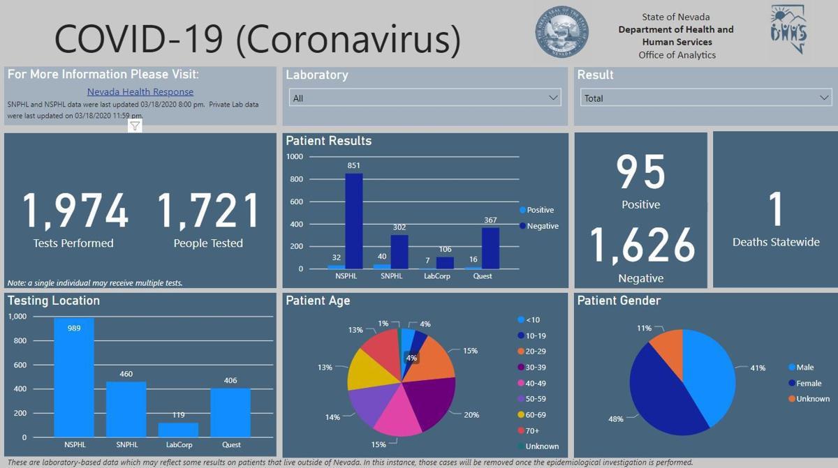 Nevada coronavirus cases