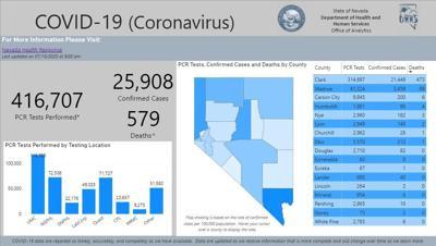 Nevada coronavirus numbers