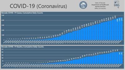 Nevada coronavirus cases and deaths
