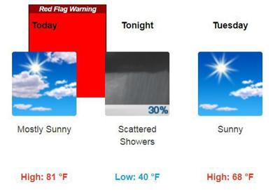Elko forecast