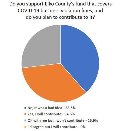 Poll on Covid fine fund