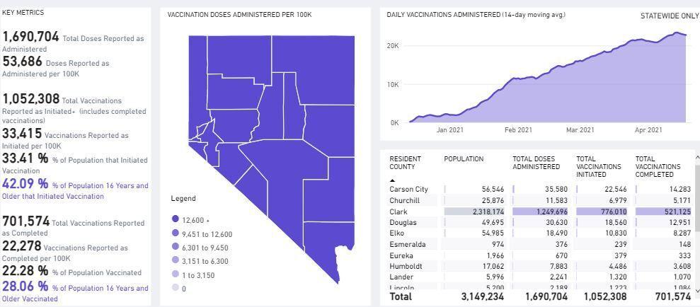 Nevada vaccine