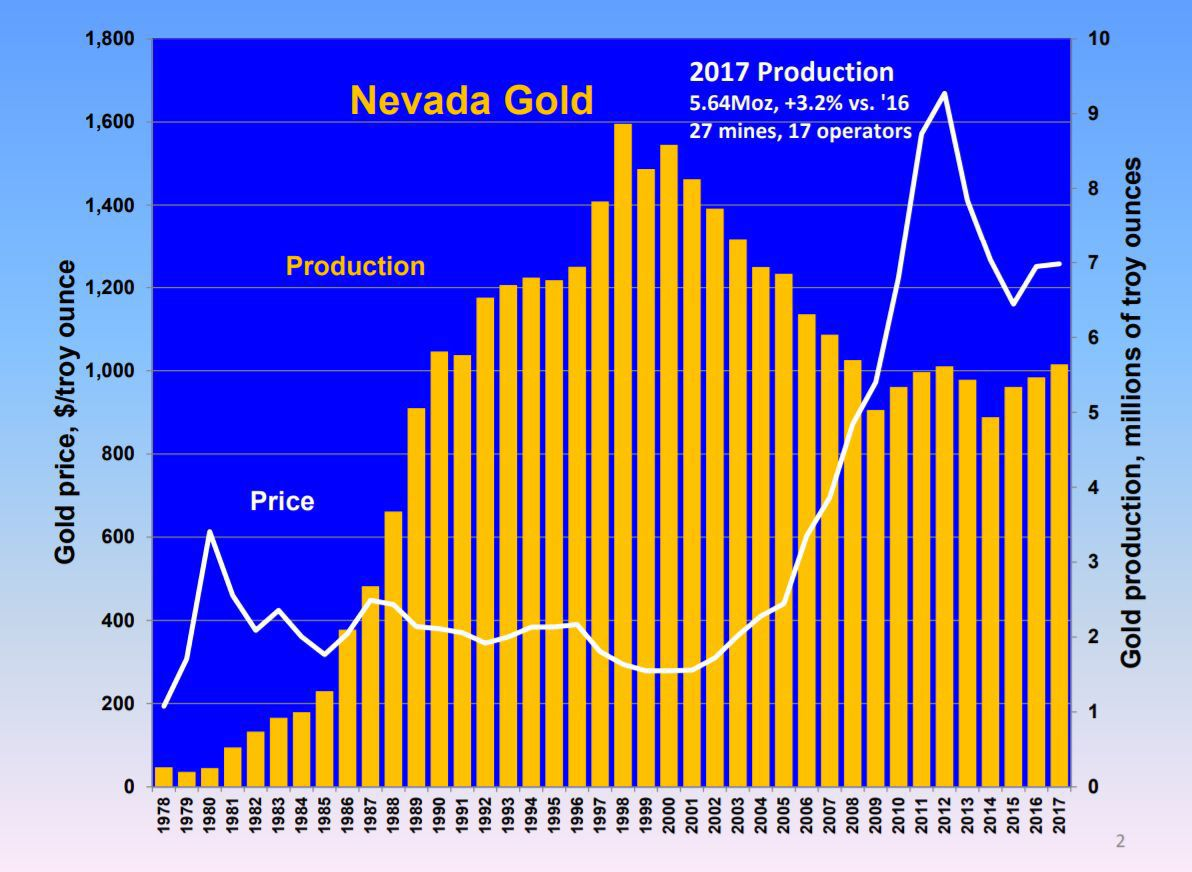 Nevada nation's No. 1 gold producer in 2017
