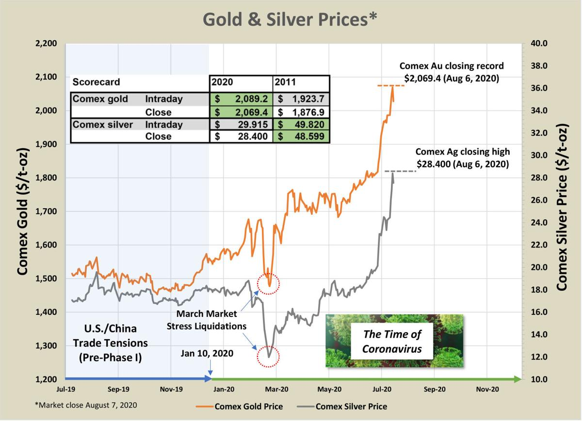 Gold and silver prices chart