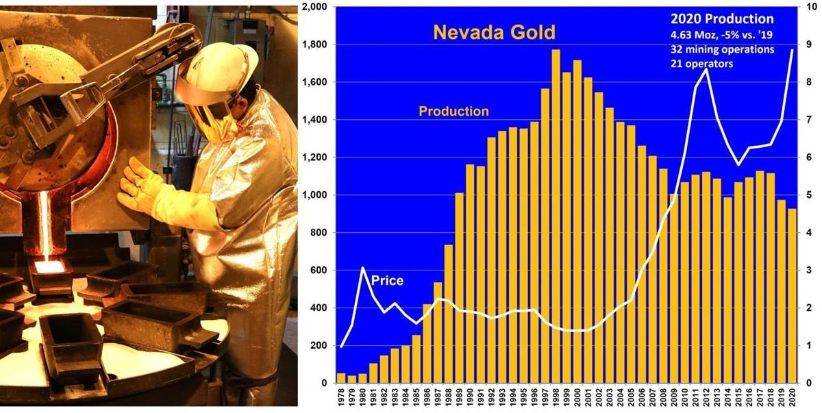 Nevada gold production slips in 2020, but value climbs