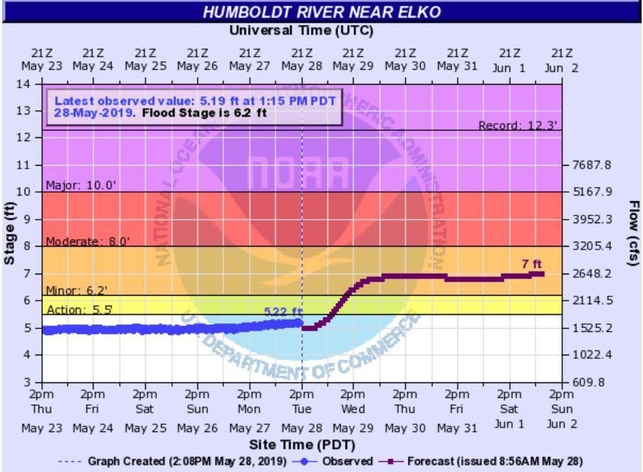 Humboldt River at Elko