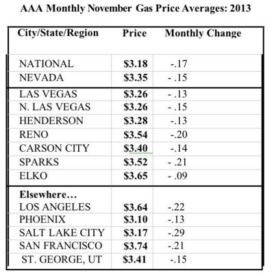 Elko Gas Prices Drop 9 Cents News Elkodaily Com