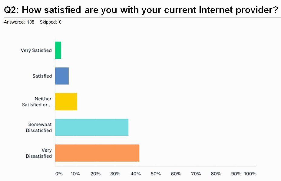 Elko Residential Broadband Survey