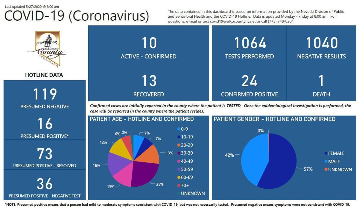 Elko County coronavirus update