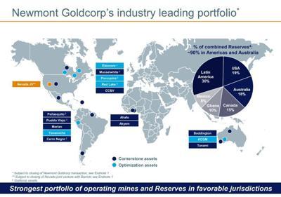 Newmont Goldcorp assets