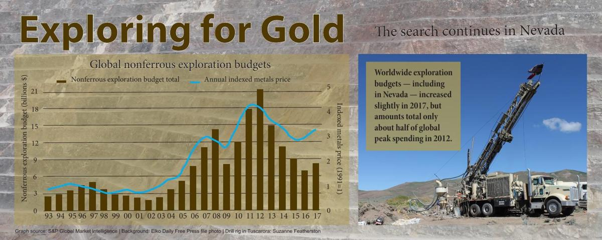 End of the rainbow III: Gold exploration in Nevada
