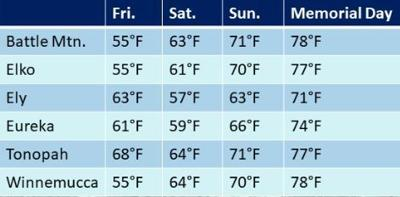 Holiday weekend temps